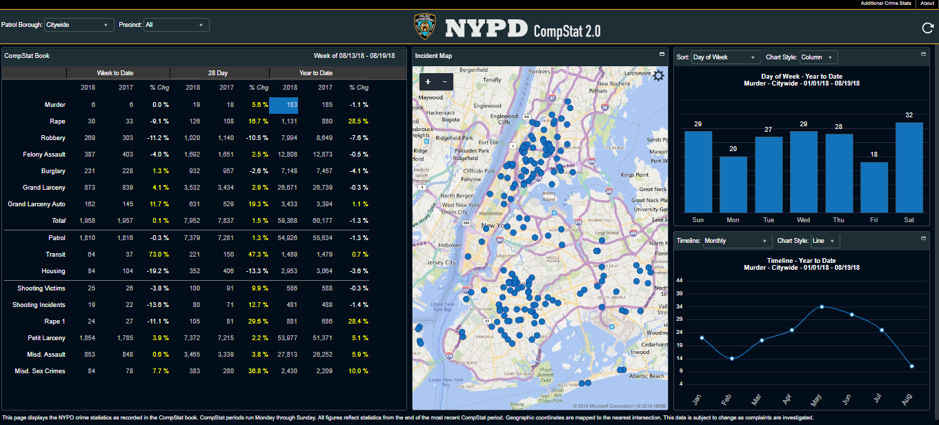 Screenshot: NYPD CompStat 2.0